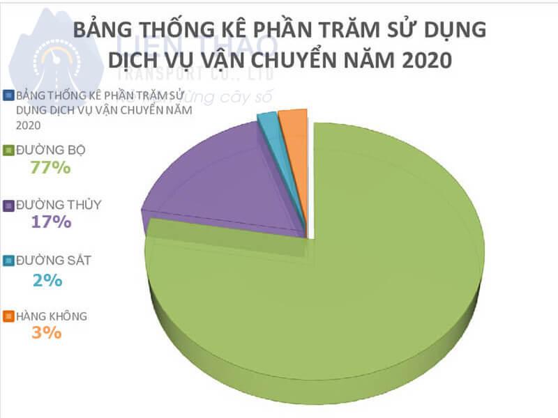 cac-phuong-thuc-van-chuyen